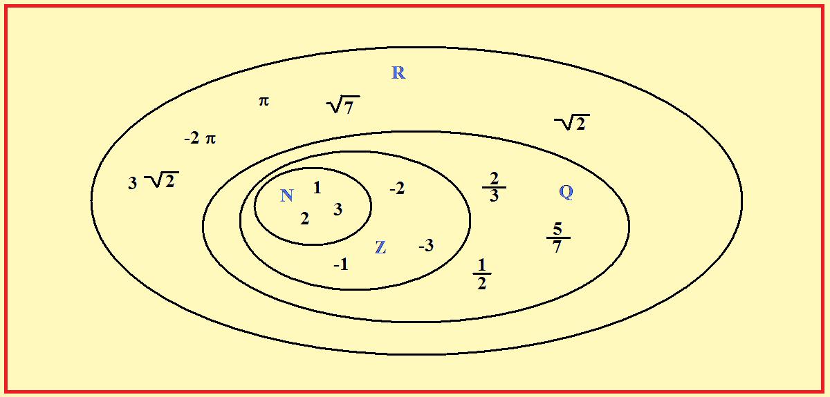 I Numeri Irrazionali Propriet E Definizione